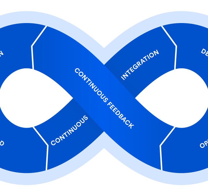 The DevOps cycle, a guide to start in the phases that compose it