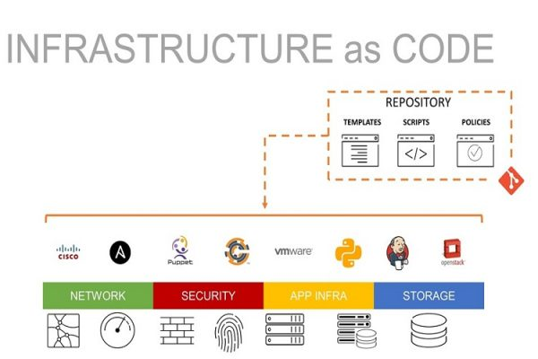 Infrastructure as a code
