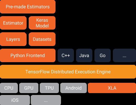 future of programming