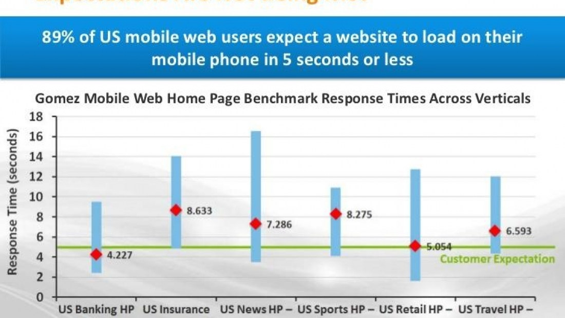 Optimise your website for mobile devices